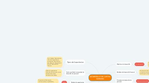 Mind Map: DESARROLLO DE CAPITAL HUMANO