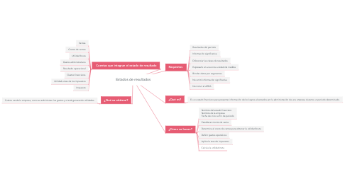 Mind Map: Estados de resultados