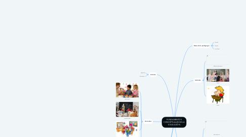 Mind Map: FUNDAMENTOS CONCEPTUALES DE LA EDUCACIÓN