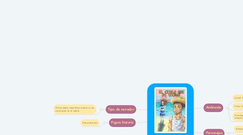 Mind Map: EL CHOLO QUE SE VENGÓ