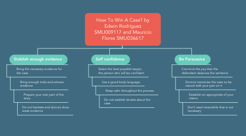 Mind Map: How To Win A Case? by Edwin Rodríguez SMLI009117 and Mauricio Flores SMLI036617