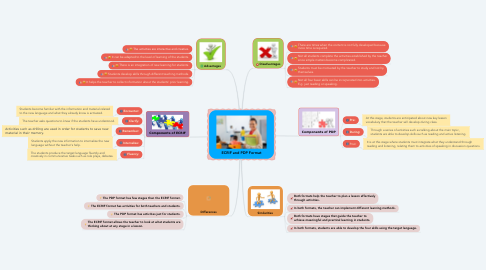 Mind Map: ECRIF and PDP Format