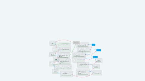 Mind Map: NIVELES DE  ORGANIZACIÓN