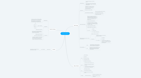 Mind Map: Thermal physics