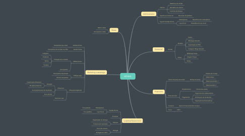 Mind Map: WINGS