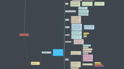 Mind Map: Logística Integral