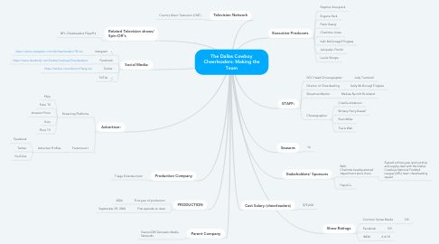 Mind Map: The Dallas Cowboy Cheerleaders: Making the Team