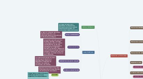 Mind Map: ¿QUE ESTUDIA LA PSICOLOGÍA?