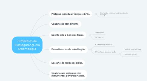 Mind Map: Protocolos de Biossegurança em Odontologia
