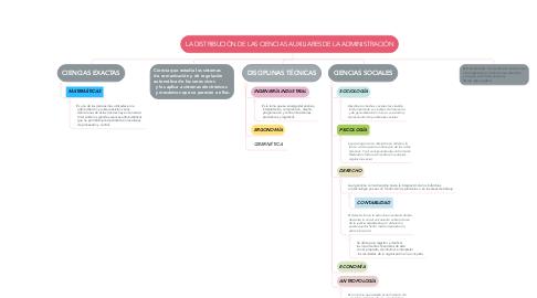 Mind Map: LA DISTRIBUCIÓN DE LAS CIENCIAS AUXILIARES DE LA ADMINISTRACIÓN