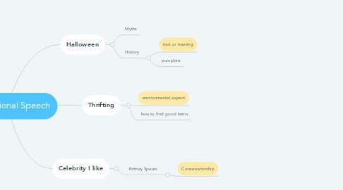 Mind Map: Informational Speech