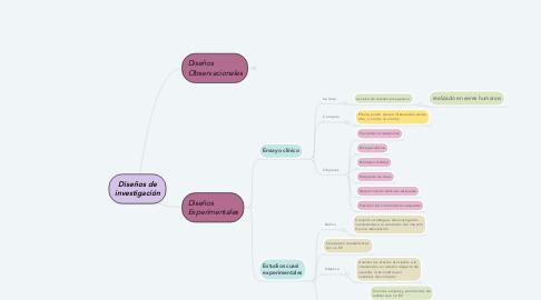 Mind Map: Diseños de investigación