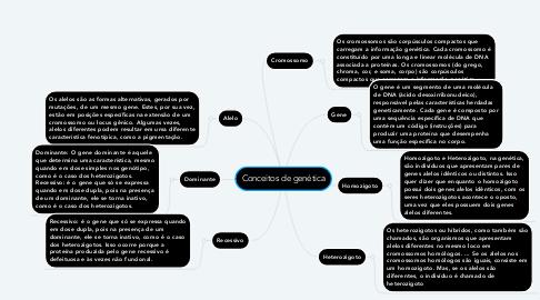 Mind Map: Conceitos de genética