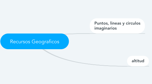 Mind Map: Recursos Geograficos