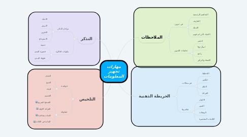 Mind Map: مهارات تجهيز المعلومات