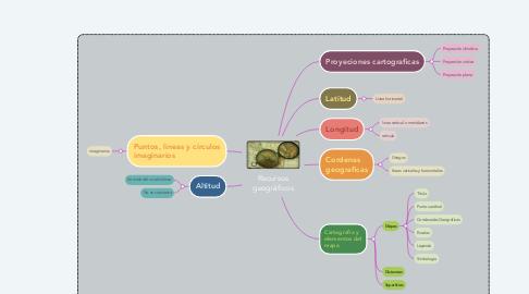 Mind Map: Recursos geográficos