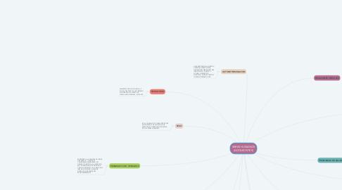 Mind Map: SERES HUMANOS (ADOLECNTES)