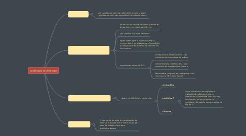 Mind Map: Classificação dos Inseticidas