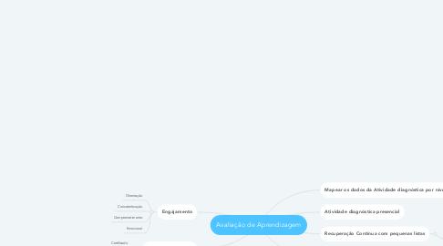 Mind Map: Avaliação de Aprendizagem