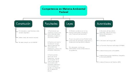 Mind Map: Competencia en Materia Ambiental Federal
