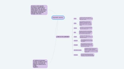 Mind Map: Expresión escrita .