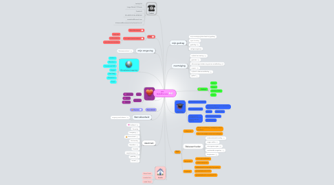 Mind Map: PPT BeikeBiemans