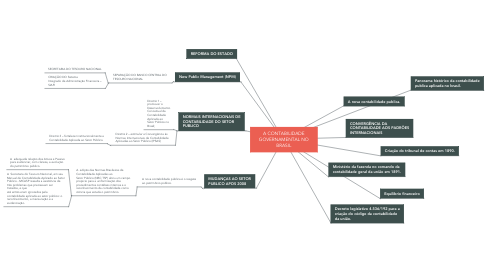 Mind Map: A CONTABILIDADE GOVERNAMENTAL NO BRASIL