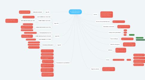 Mind Map: LA HISTORIA DE LA  PROBABILIDAD
