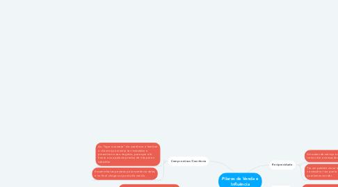 Mind Map: Pilares de Venda e Influência