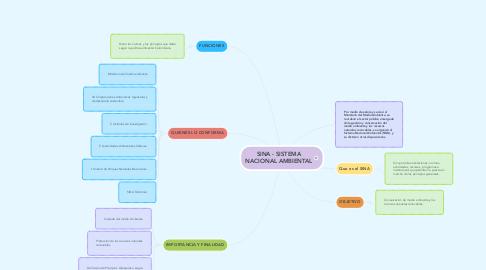 Mind Map: SINA - SISTEMA NACIONAL AMBIENTAL