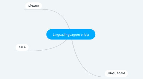 Mind Map: Lingua,linguagem e fala