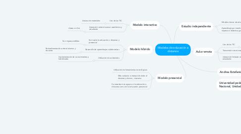 Mind Map: Modelos de educación a distancia