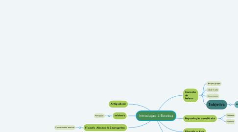 Mind Map: Introduçao á Estetica