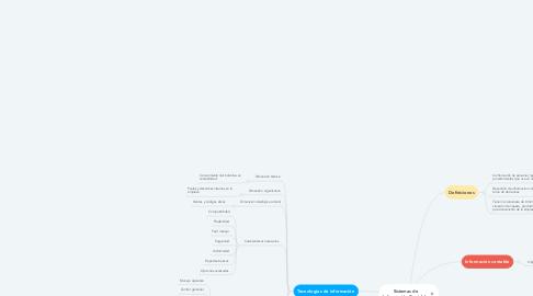 Mind Map: Sistemas de Información Contable