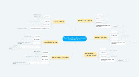 Mind Map: Mapa Mental: Bases Epistemológicas Procesos Pedagógicos