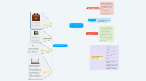 Mind Map: Entornos Virtuales de Aprendizaje E.V.A
