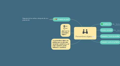 Mind Map: Pronombres objeto