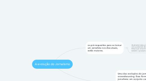 Mind Map: A evolução do Jornalismo