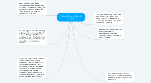 Mind Map: Heavy: Essay Outline & Thoughts