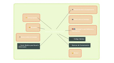 Mind Map: Comunicarse