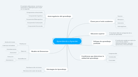 Mind Map: Aprendiendo a Aprender