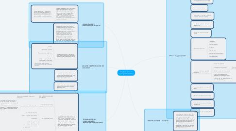 Mind Map: Etapas inicio de una investigación estadística