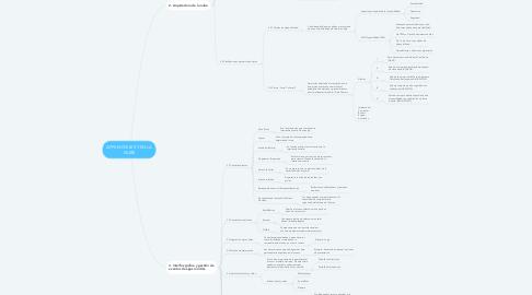 Mind Map: APPS MOVILES Y EN LA NUBE
