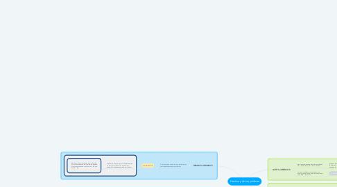 Mind Map: Hechos y Actos jurídicos