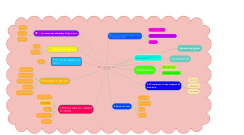 Mind Map: los 10 principios de la economía