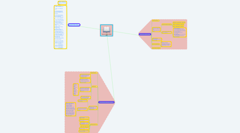 Mind Map: Forms of Verbs Mind Map