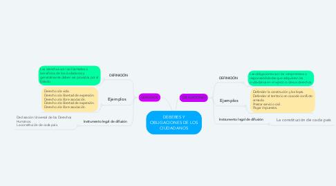 Mind Map: DEBERES Y OBLIGACIONES DE LOS CIUDADANOS