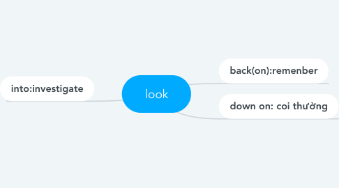 Mind Map: look