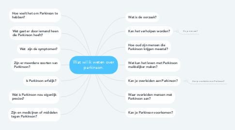Mind Map: Wat wil ik weten over parkinson.