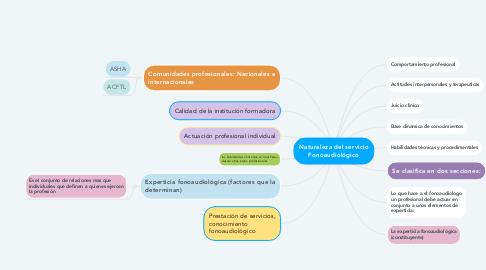 Mind Map: Naturaleza del servicio Fonoaudiológico